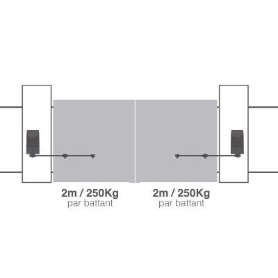 Orane 400 : motorisation pour portail battant de 4 m et 500 kg