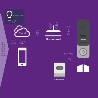 Philips Link la sonnette connectée sans fil évolutive avec Philips Hue