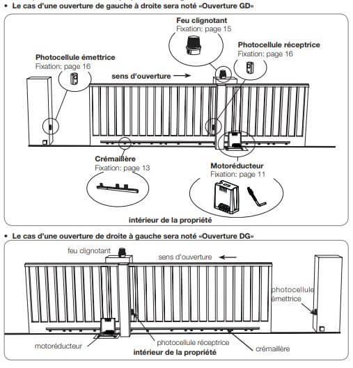 Ouverture du portail gauche ou droite Oréa 500 Plus