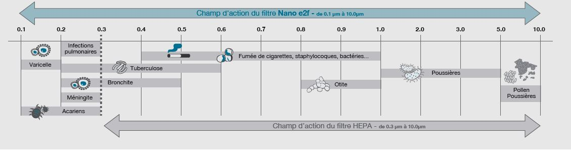 Champ d'action Filtre Nano