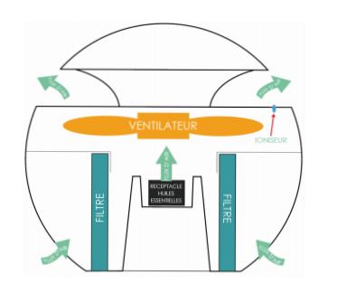 Principe de fonctionnement du purificateur Buldair