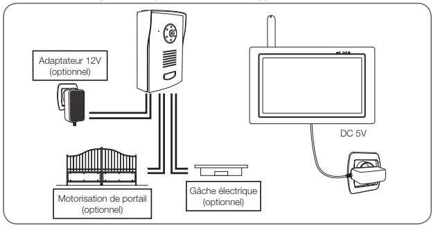 Schéma de montage Visiophone Izzy