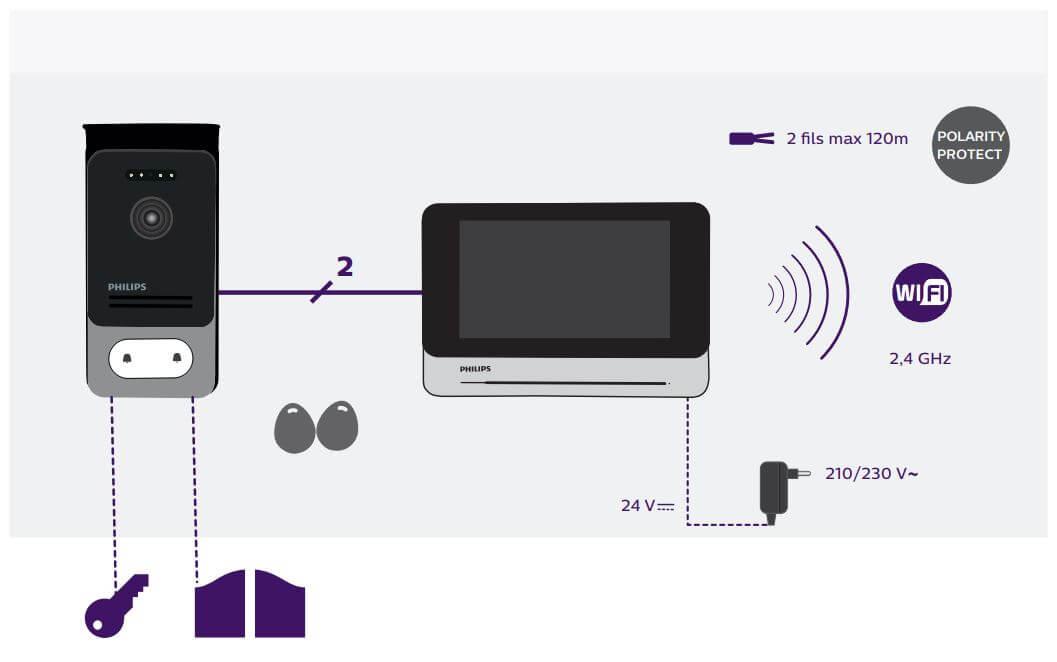 Schéma d'instalation du visiophone Philips