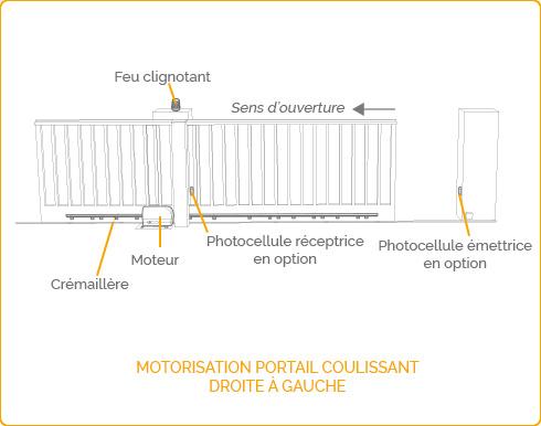 Installation motorisation de portail - Motorisation coulissant